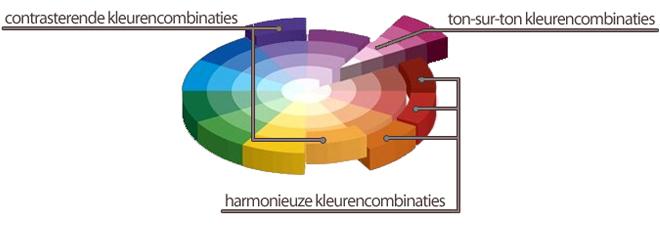 Kleurencombinaties: Kleuren kiezen voor je interieur