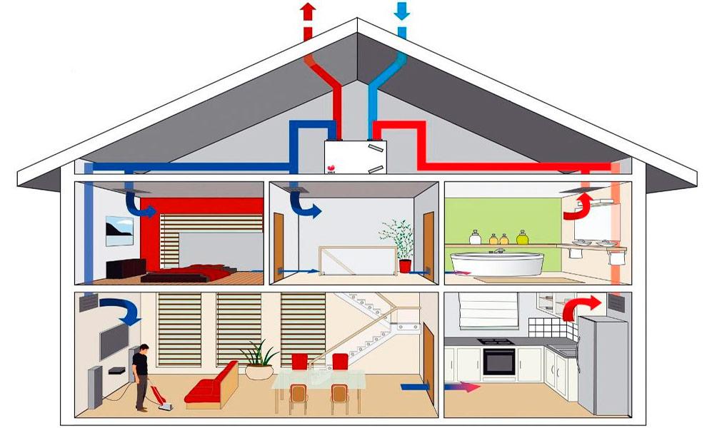 Natuurlijke Ventilatie Slaapkamer : Ventilatiesystemen & hun werking ...